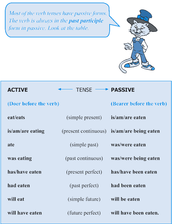 Grade 5 Grammar Lesson 12 Voice active and passive (2)