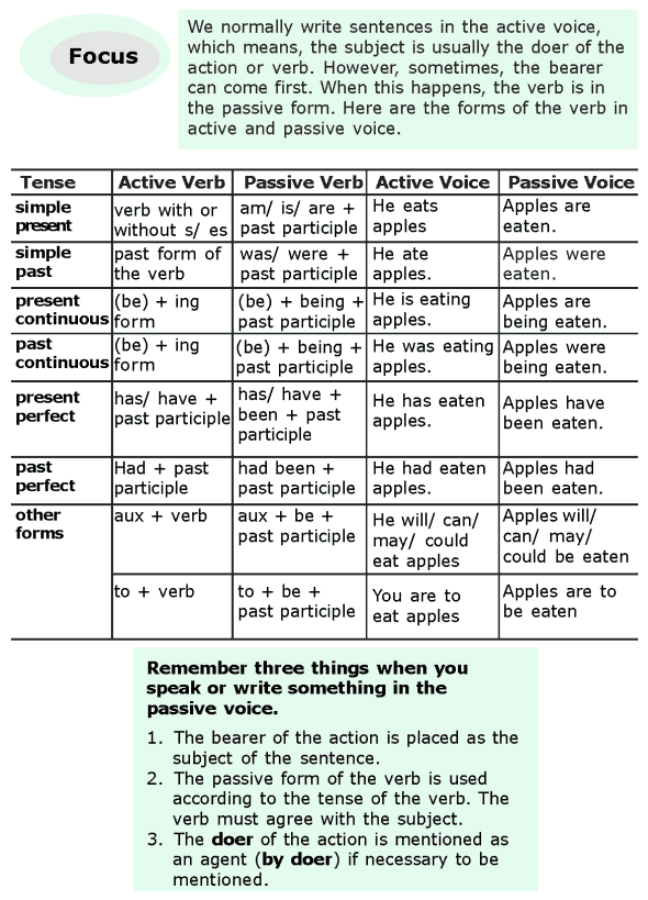 Grade 6 Grammar Lesson 11 Active and passive voice (2)